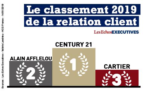 CENTURY 21 classé numéro 1 de la relation client pour la quatrième année consécutive !
